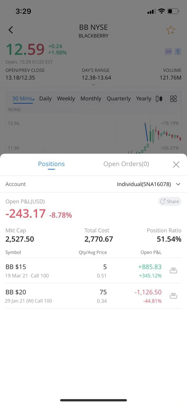 NYSE BLACKBERRY CLOSE DAY'S RANGE VOLUME 12.38 13.64 121.76M 30 Minss Dally Weekly Monthly Quarterly Yearly Positions Open Account v Open Share 8.78% Mkt Cap Total Cost Position Ratio 2,527.50 2,770.67 51.54% Price Open 345.12% BB $15 5 885.83 Symbol 19 Mar 21 Call 100 BB $20 1,126.50 44.81% 29 Jan 21 WY Call 100 0.34 meme