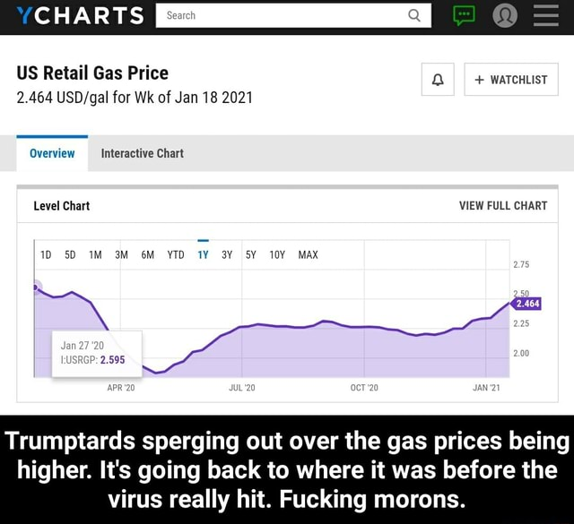 US Retail Gas Price  watcuust 2.464 for Wk of Jan 18 2021 CHARTS Overview Interactive Chart Level Chart VIEW FULL CHART SD MAX APR 20 JUL 20 OcT 20 JAN 21 Trumptards sperging out over the gas prices being higher. It's going back to where it was before the virus really hit. Fucking morons.  Trumptards sperging out over the gas prices being higher. It's going back to where it was before the virus really hit. Fucking morons memes