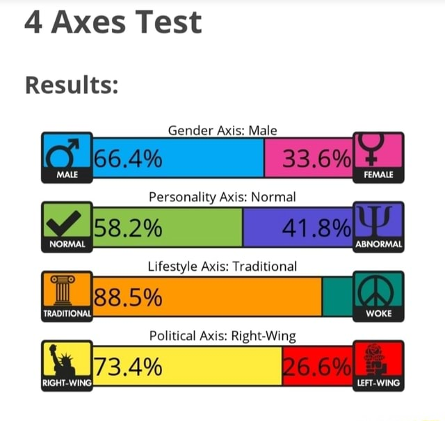 4 Axes Test Results Gender Axis Male I 33.60, ABNORMAL Personality Axis Normal NORMAL Lifestyle Axis Traditional TRADITIONAL WOKE Political Axis Right Wing LEFT WING memes