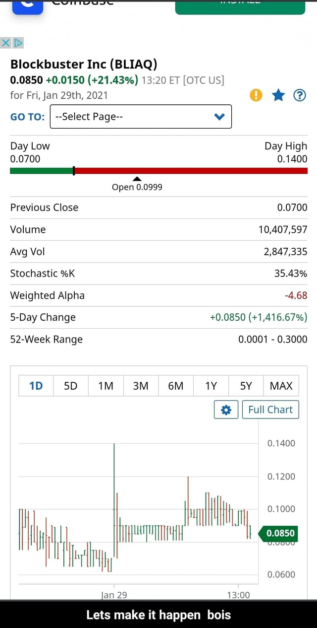 Blockbuster Inc BLIAQ 0.0850 0.0150  21.43% ET OTC US for Fri, Jan 29th, 2021 GO TO I  Select Page  vv Day Low Day High 0.0700 0.1400 Open 0.0999 Previous Close 0.0700 Volume 10,407,597 Avg Vol 2,847,335 Stochastic %K 35.43% Weighted Alpha 4.68 5 Day Change 0.0850  1,416.67% 52 Week Range 0.0001  0.3000 MAX a car 0.1400 0.1200 0.0600 an 29 Lets make it happen bois  Lets make it happen bois memes
