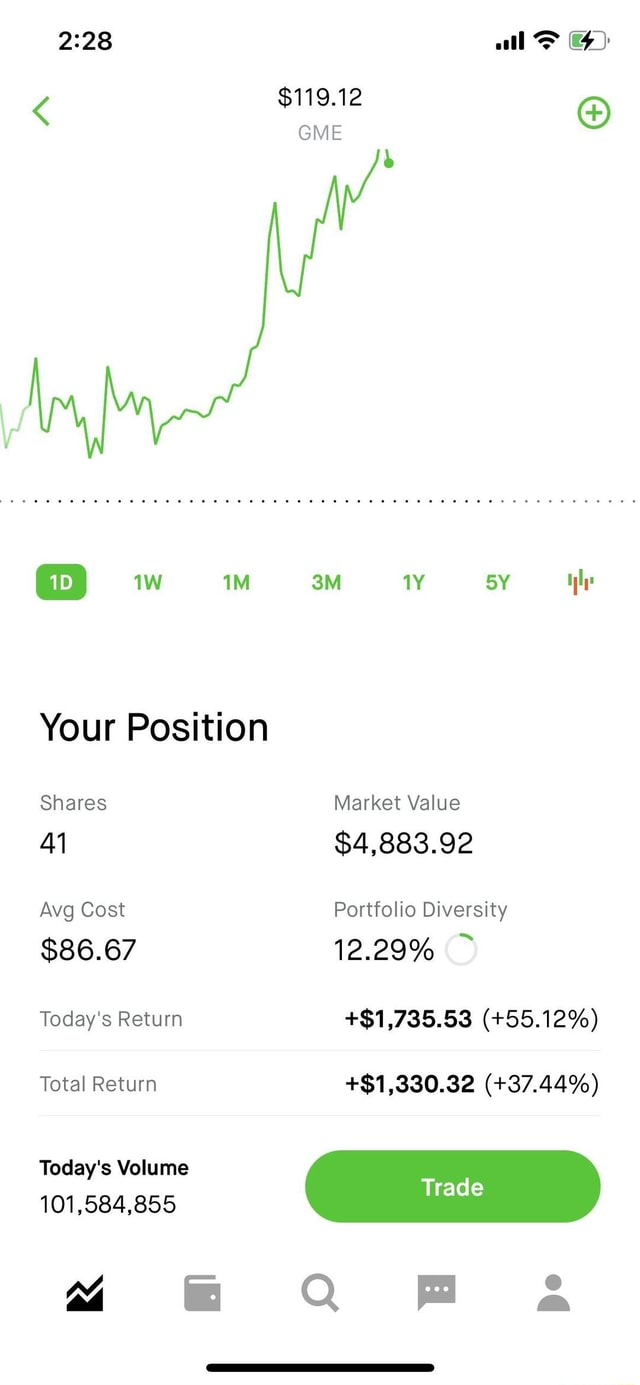 All $119.12 GME mw Your Position Shares Market Value $4,883.92 Avg Cost Portfolio Diversity 12.29% $86.67 Today's Return $1,735.53  55.12% Total Return $1,330.32  37.44% Today's Volume Trad Q Fa memes