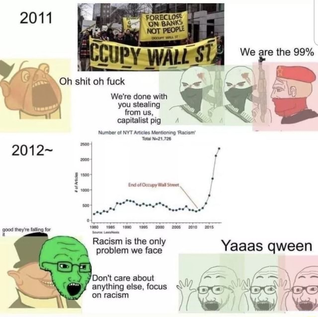We are the 99% 2011 Oh shit oh fuck 2012 We're done with you stealing from us, capitalist pig Number of NYT Articles Mentioning Racism Total 2000 End of Occupy Wall Street 1980 1985 1995 2000 2005 20102015 Racism is the only problem we face Yaaas qween Do not care about anything else, focus on racism if memes
