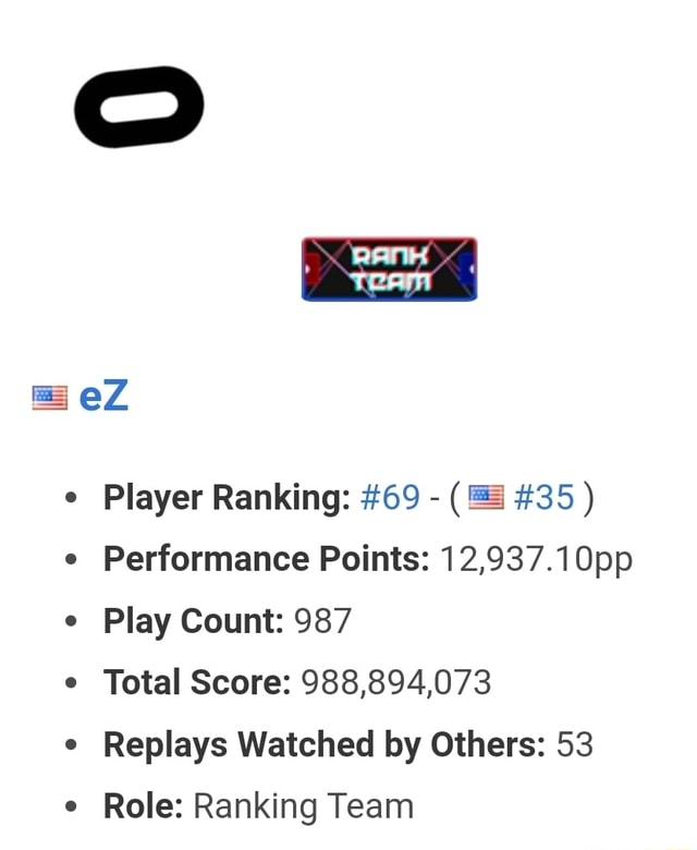 EZ Player Ranking 69 35 Performance Points 12,937.10pp Play Count 987 Total Score 988,894,073 Replays Watched by Others 53 Role Ranking Team memes