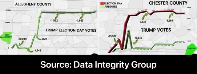ALLEGHENY COUNTY 1952 TRUMP ELECTION DAY VOTES MEELECTION DAY ABSENTEE CHESTER COUNTY 9622 TRUMP VOTES 49,539 Source Data Integrity Group  Source Data Integrity Group memes
