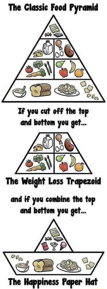 The Classic Food Pyramid you cat the The and if you combine the top and bottom you get memes