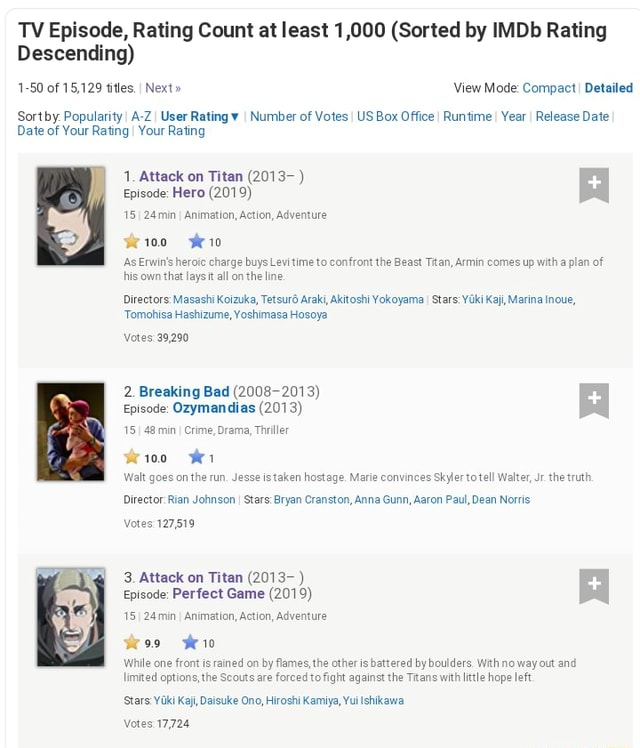 TV Episode, Rating Count at least 1,000 Sorted by IMDb Rating Descending 1 50 of 15,129 titles. I Next View Mode Compact Detailed Sort by Popularity I A ZI User Rating I Number of Votes I US Box Office I Runtime I Year I Release Date Date of Your RatingI Your Rating 1. Attack on Titan 2013 Episode Hero 2019 24min I Animation, Action, Adventure weio0 wwei0 As Erwin's heroic charge buys Levitime to confront the Beast Titan, Armin comes up with a plan of his own that laysit all on the line Directors Masashi Koizuka, Tetsur6 Araki, Akitoshi Yokoyama I Stars oki Kaji, Marina Inoue, Tomohisa Hashizume, Yoshimasa Hosoya Votes 39,290 2. Breaking Bad 2008 2013 Episode Ozymandias 2013 48 min I Crime, Drama, Thriller weioo we Walt goes on the run, Jesse is taken hostage. Marie convinces Skyler to tel