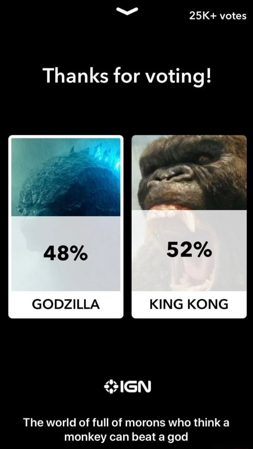 Votes Thanks for voting 48% GODZILLA RING KONG SIGN The world of full of morons who think a monkey can beat a god  The world of full of morons who think a monkey can beat a god meme
