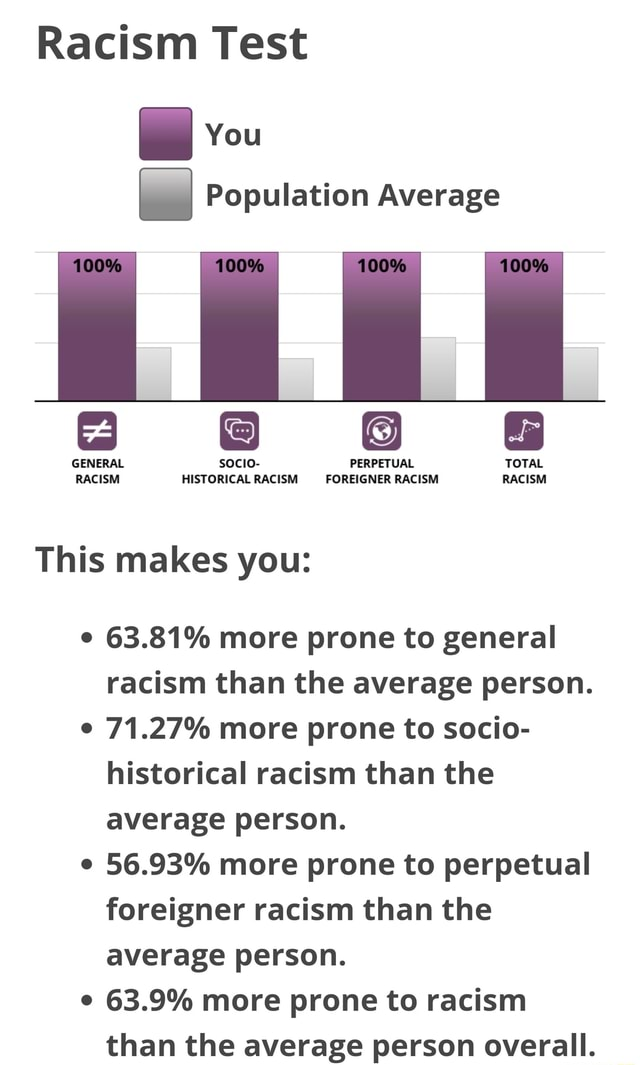 Racism Test You Population Average GENERAL socio PERPETUAL TOTAL RACISM HISTORICAL RACISM FOREIGNER RACISM RACISM This makes you 63.81% more prone to general racism than the average person. 71.27% more prone to socio historical racism than the average person. 56.93% more prone to perpetual foreigner racism than the average person. 63.9% more prone to racism than the average person overall memes
