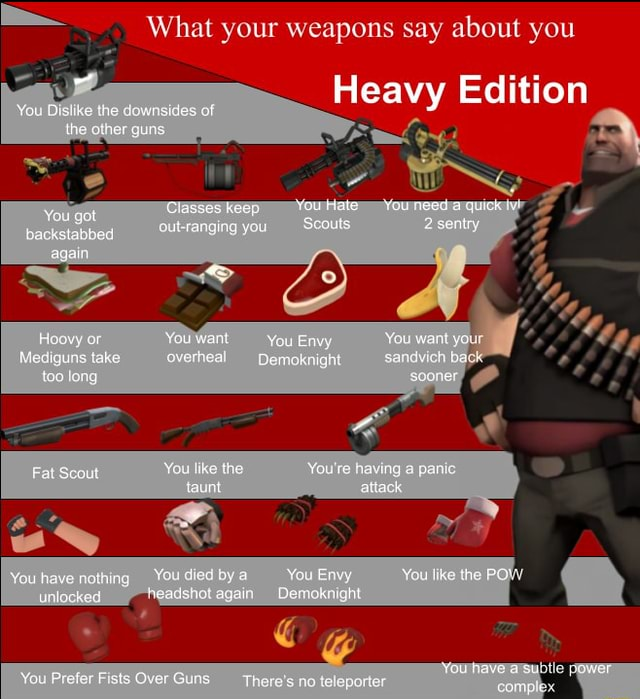 What your weapons say about you Yor Diy ke the You want wigans take tos ong Yeu lke the taurt doe sy have roting Heavy Edition tN fouclale You eed a quack You vy You want atrack che Fry no gttl meme